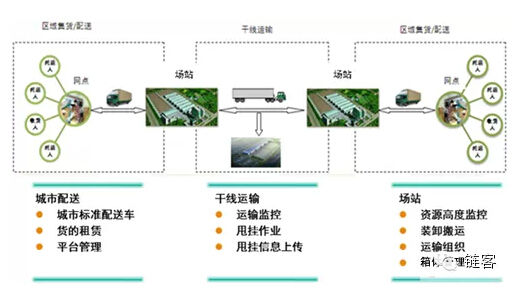 1,山东高速城际城市配送标准箱物流平台