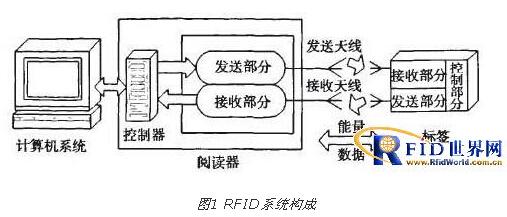 rfid技术在自动化立体仓库中的应用设计