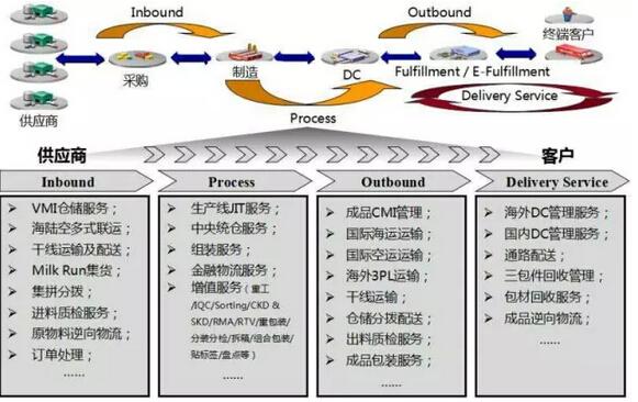 在此庞大的供应链解决方案体系中,潜伏着很多增值服务,另一种说法