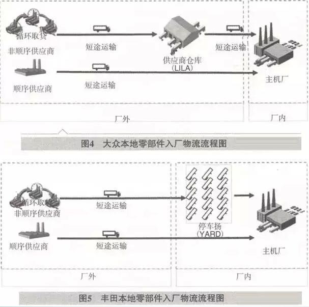 二、入厂物流模式差异导致的成本差异计算模型   对于本地顺序供货零部件,因为模式完全相同,其物流成本差异可以忽略;   对于外地和本地非顺序供货零部件,因为大众和丰田的大的差异点在于大众在厂外有HLA,而丰田在厂内有YARD。因为LILA属于仓储的概念,存储时间长(外地3-10天,本地1天),其主要成本CL=WL+HL+EL+OL,(WL为仓库成本,HL为人工成本,EL为设备成本,包括叉车,货架,信息系统等,OL为运营成本,包括电费,水费,天然气费等)。而YARD属于场地的概念,存储时间短(外地最多1