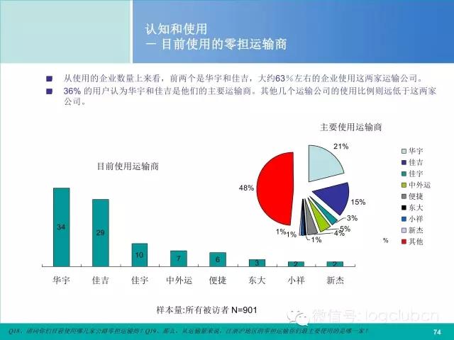 ppt解读:江浙沪零担运输市场调研报告