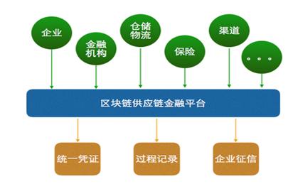 共建供应链共信服务体系,共享信任价值服务新蓝海