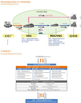 行业细分_安吉汽车物流有限公司_产品展示_物流产品网