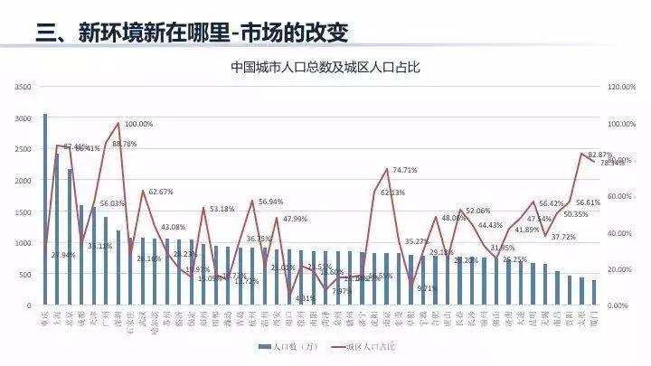 我国人口总数的比例_...6-2015年中国常住人口城镇化情况 城镇人口比重% % 56.1