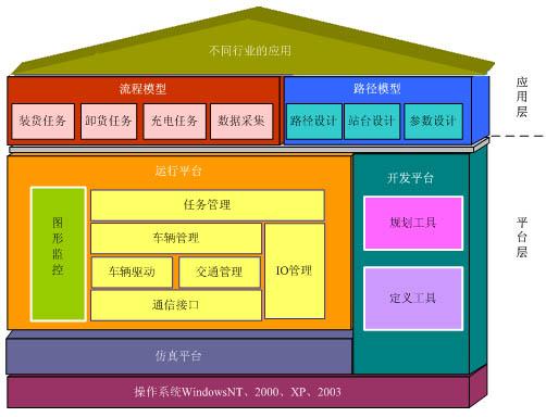 图3-1系统功能结构图
